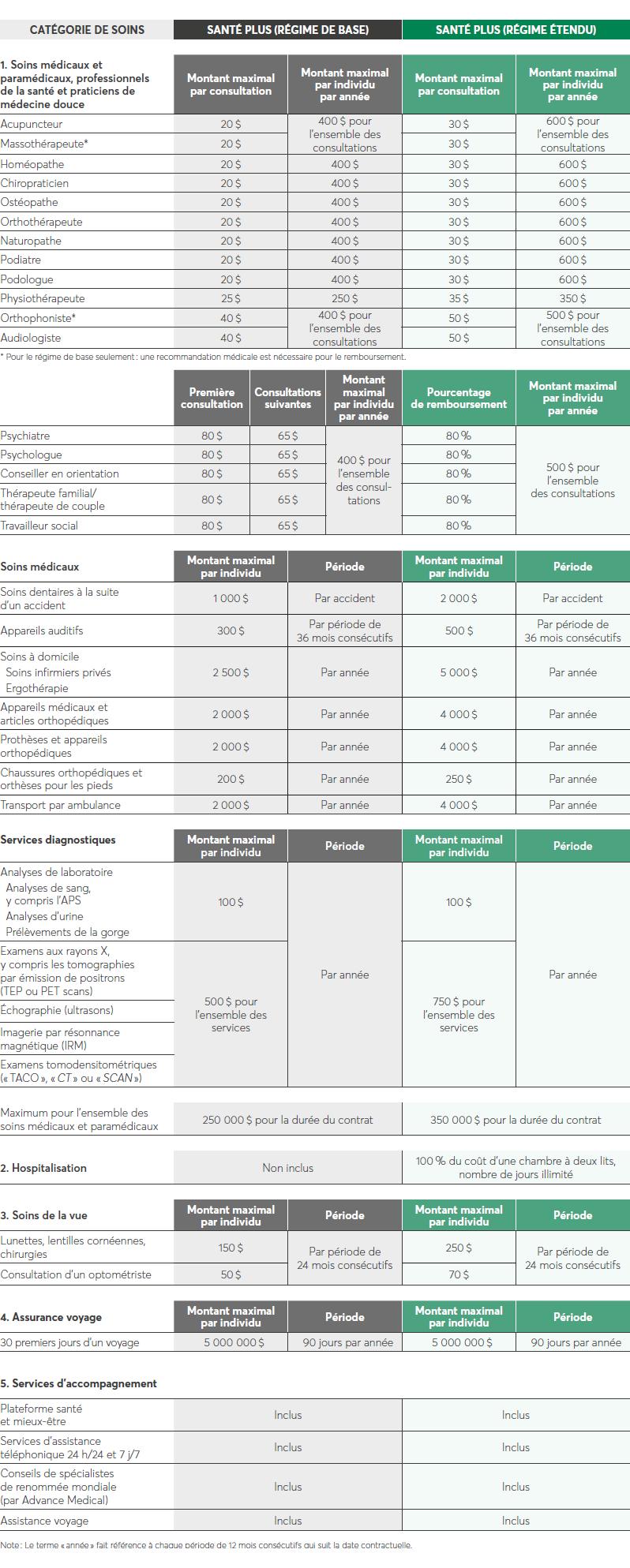 Carte Dassurance Maladie Et Hospitalisation Desjardins.Solo Assurance Soins De Sante Webi